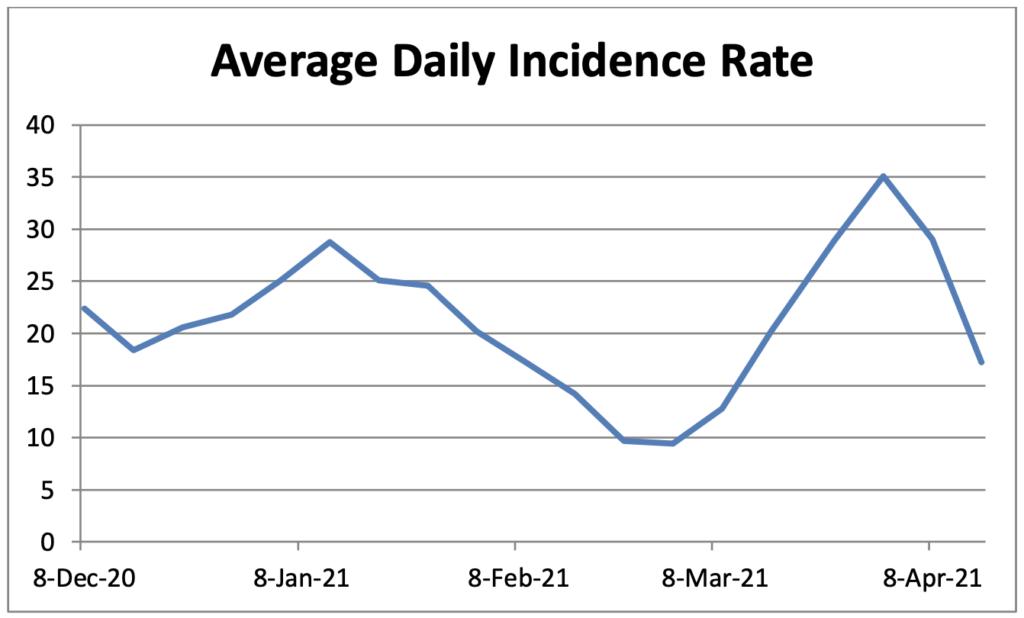 Covid Case Graph